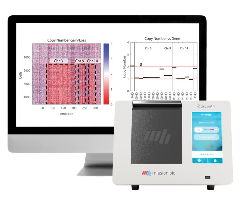 The only single-cell DNA Solution for SNVs and CNVs